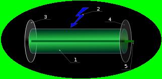 Průřez laserem